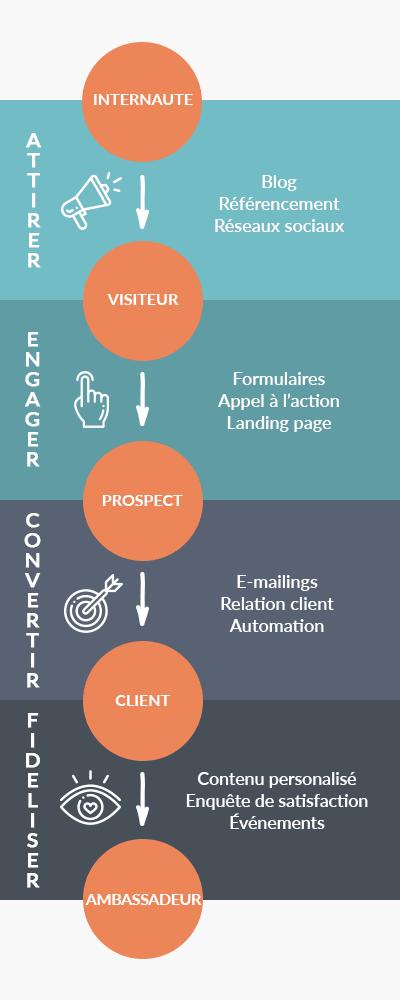 Modèle Inbound Marketing
